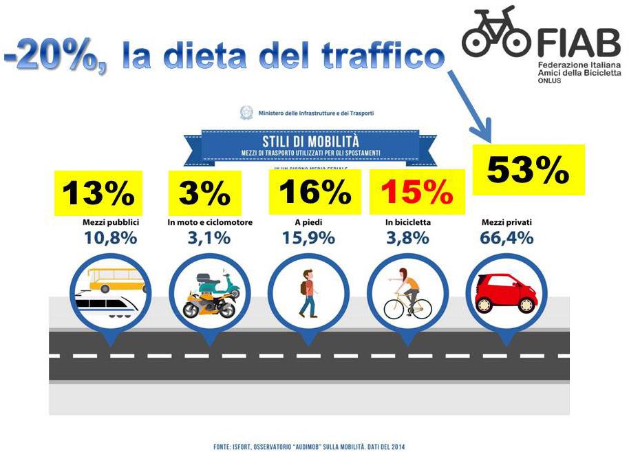 """Documento FIAB """"La dieta del traffico"""""""