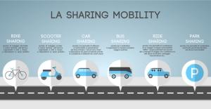 Sharing mobility, abitudine per cinque milione di italiani. E la domanda è in crescita